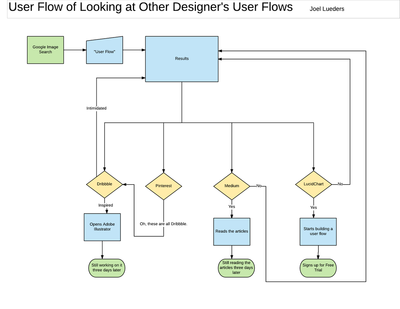 User flow map of the experience of looking at other designer's user flows. Comedic.