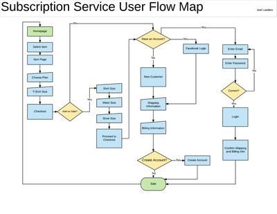 Subscription Service User Flow Map